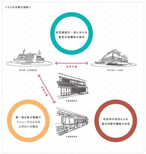 画像:大津市中心市街地活性化基本計画の3つの目標